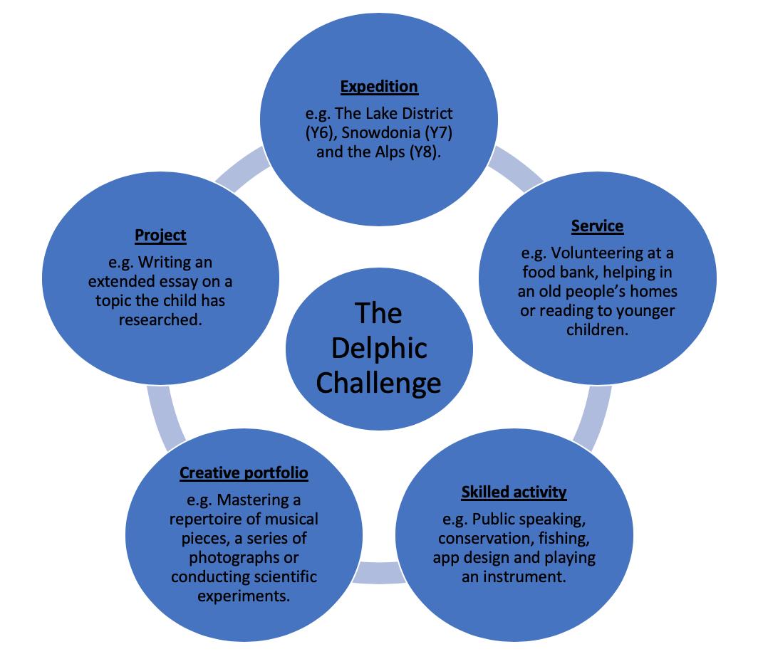 Delphic challenge